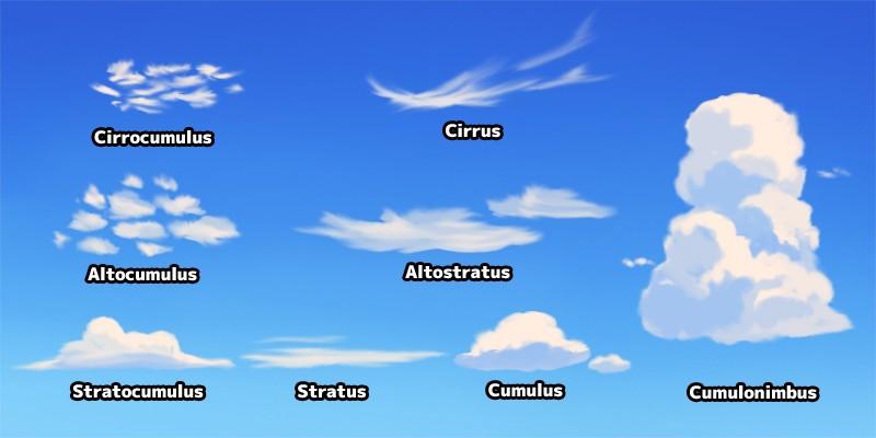 cirrocumulus cirrus altocumulus altostratus stratocumulus stratus