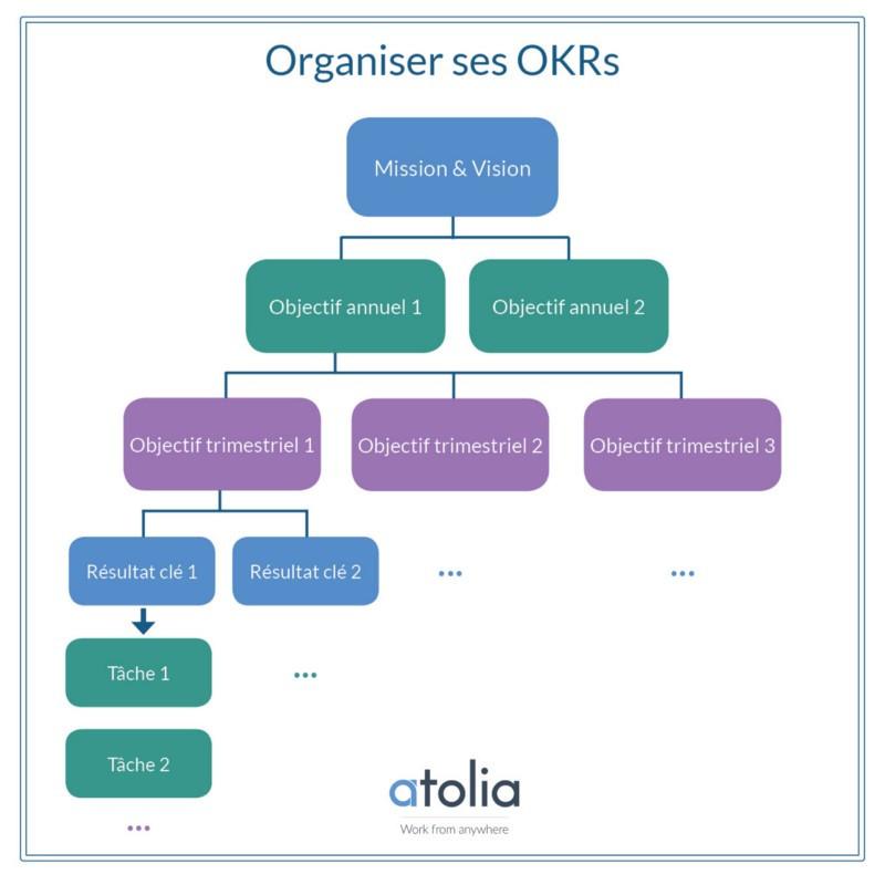 manager okr entreprise schéma récapitulatif organisation okrs
